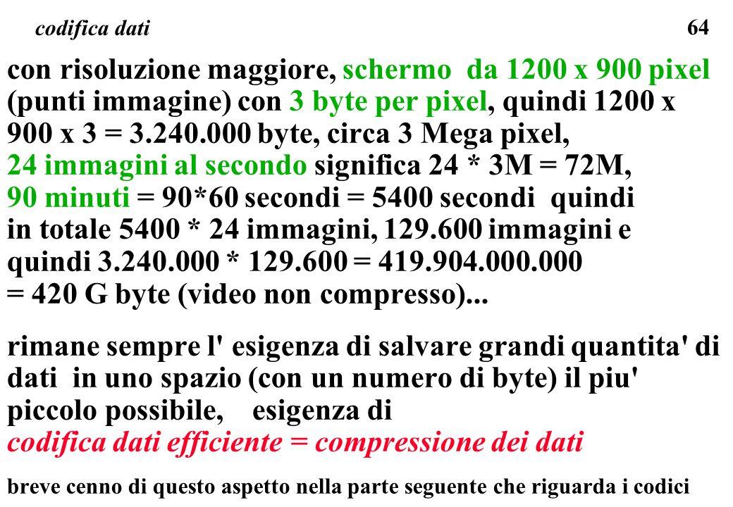 24 immagini al secondo significa 24 * 3M = 72M,