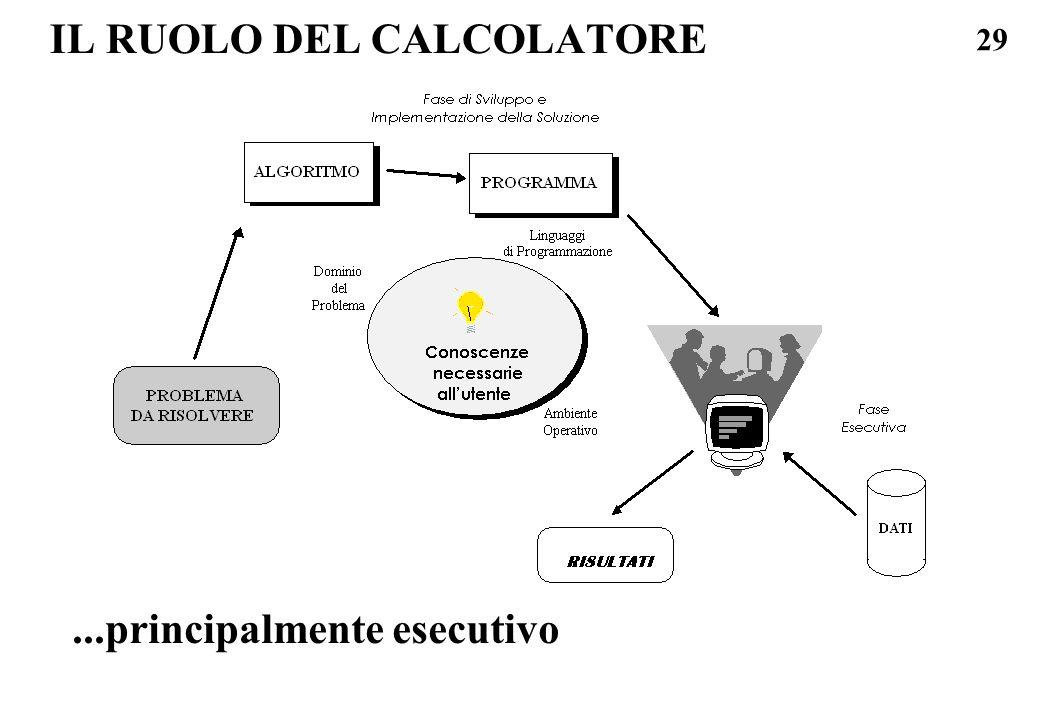 IL RUOLO DEL CALCOLATORE