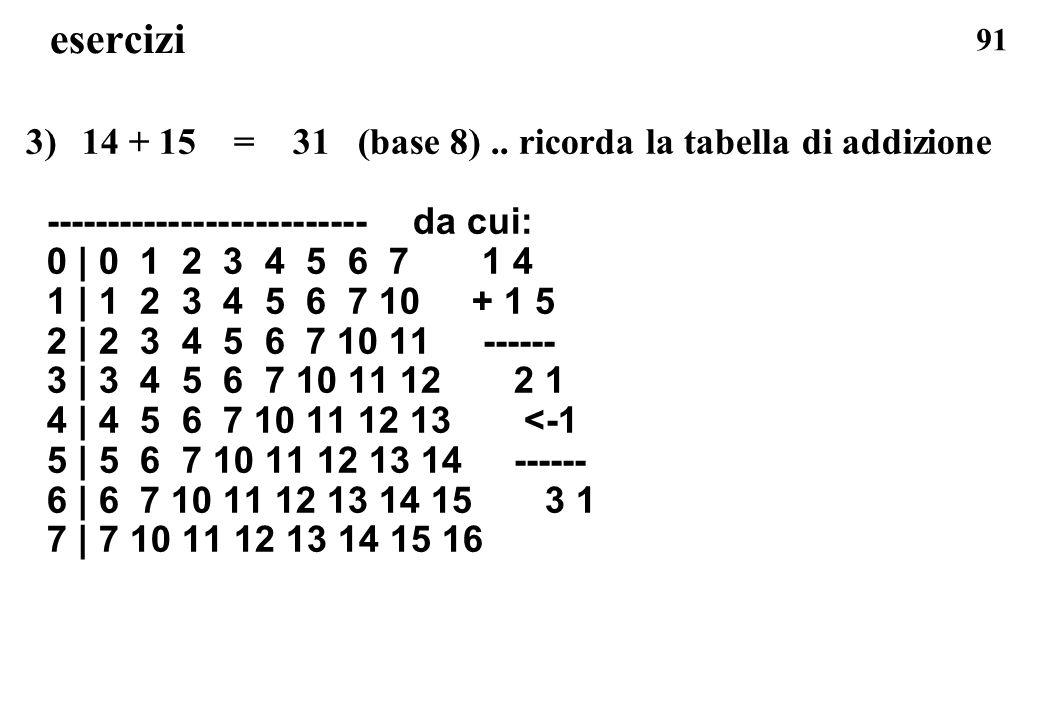 esercizi 14 + 15 = 31 (base 8) .. ricorda la tabella di addizione