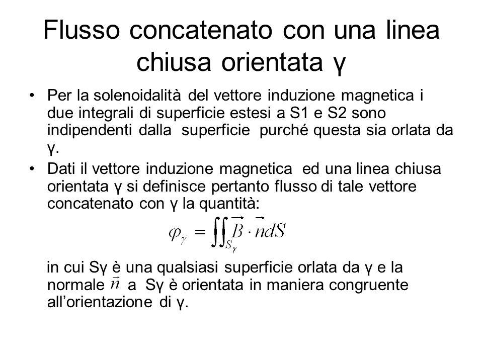 Flusso concatenato con una linea chiusa orientata γ