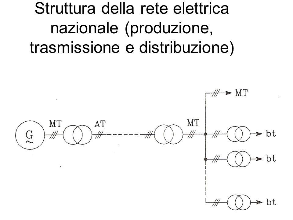 Struttura della rete elettrica nazionale (produzione, trasmissione e distribuzione)