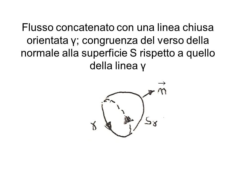 Flusso concatenato con una linea chiusa orientata γ; congruenza del verso della normale alla superficie S rispetto a quello della linea γ