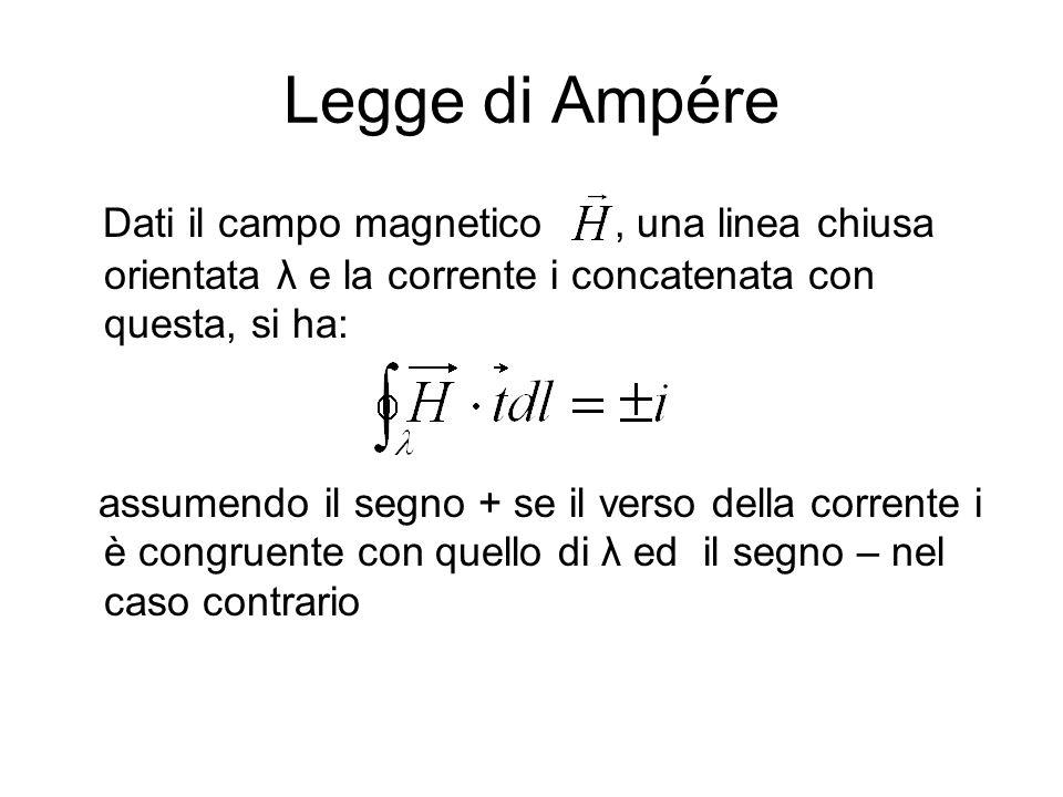 Legge di AmpéreDati il campo magnetico , una linea chiusa orientata λ e la corrente i concatenata con questa, si ha: