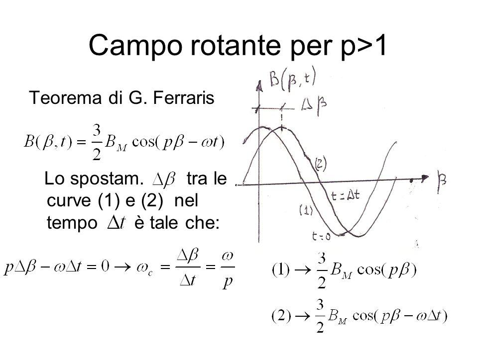 Campo rotante per p>1