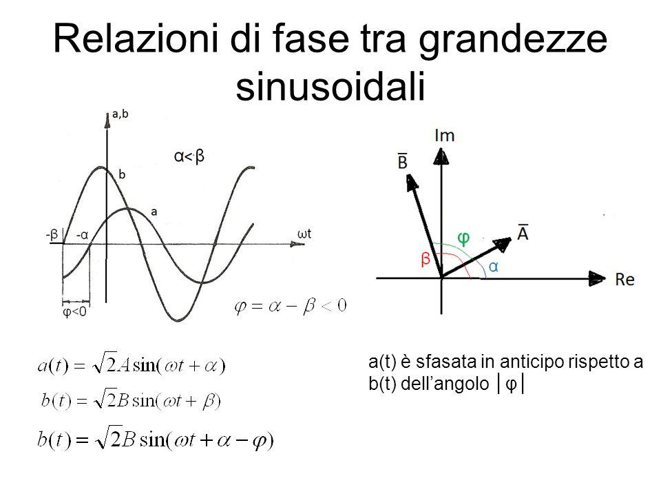 Relazioni di fase tra grandezze sinusoidali