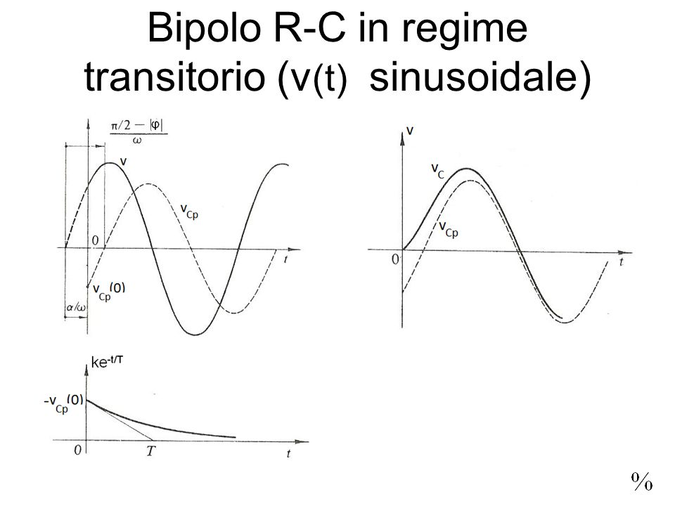 Bipolo R-C in regime transitorio (v(t) sinusoidale)