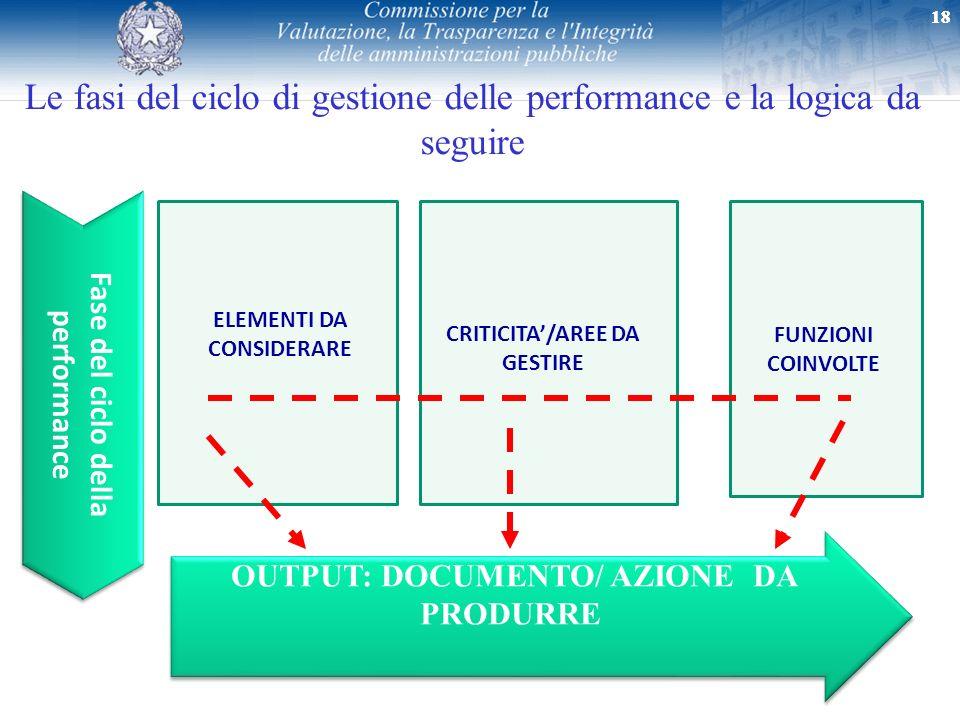 Le fasi del ciclo di gestione delle performance e la logica da seguire