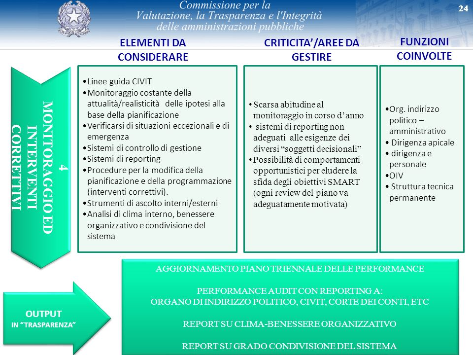 MONITORAGGIO ED INTERVENTI CORRETTIVI 4