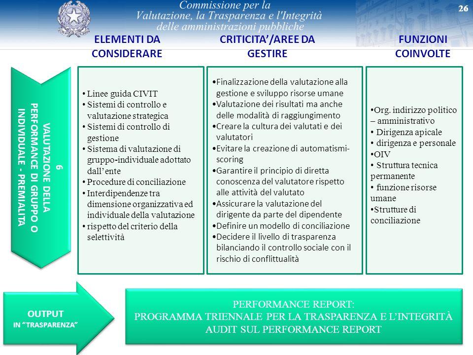 ELEMENTI DA CONSIDERARE CRITICITA'/AREE DA GESTIRE FUNZIONI COINVOLTE