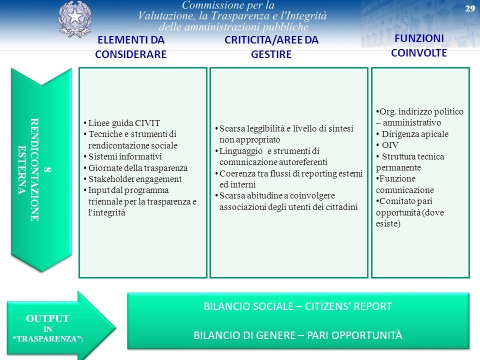 ELEMENTI DA CONSIDERARE CRITICITA/AREE DA GESTIRE FUNZIONI COINVOLTE