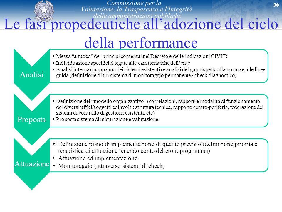 Le fasi propedeutiche all'adozione del ciclo della performance