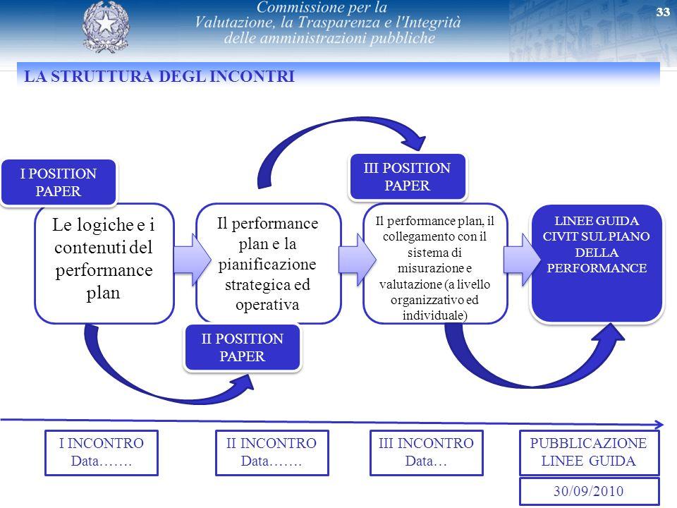 Le logiche e i contenuti del performance plan