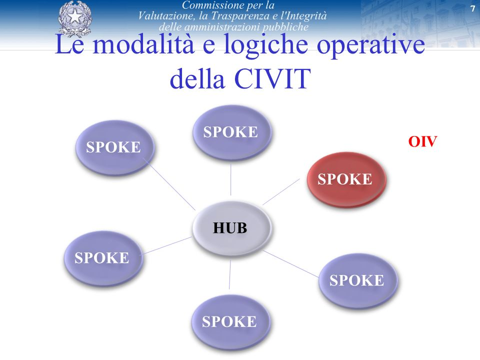 Le modalità e logiche operative della CIVIT