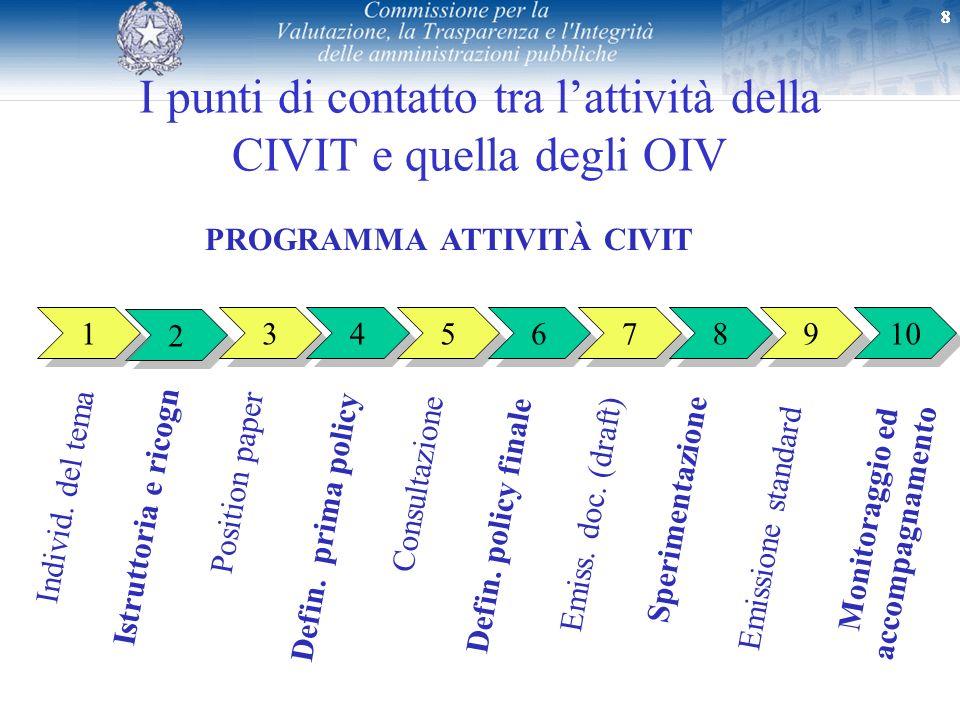 I punti di contatto tra l'attività della CIVIT e quella degli OIV