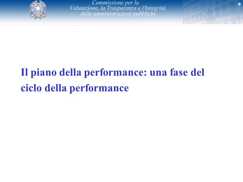 Il piano della performance: una fase del ciclo della performance