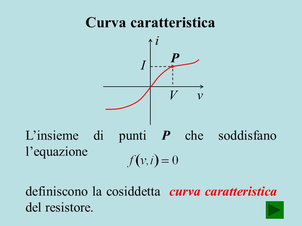 Curva caratteristica i P I V v