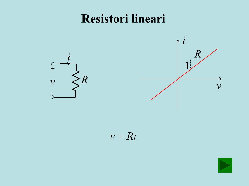 Resistori lineari i R i 1 R v v + 