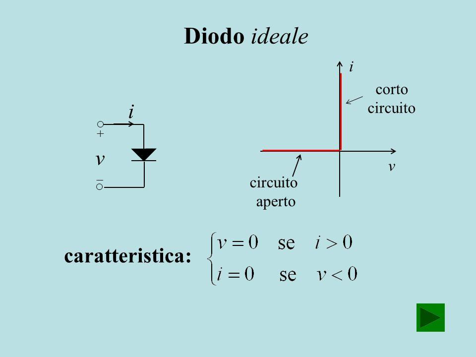 Diodo ideale i v caratteristica: i corto v circuito aperto + 