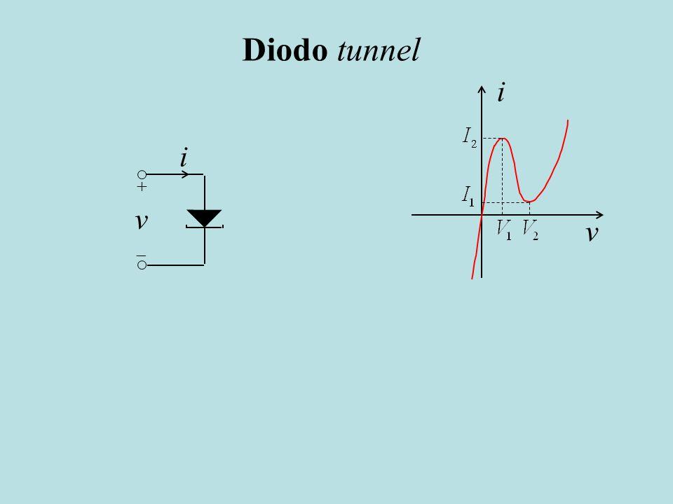 Diodo tunnel i. v. i. +  v.
