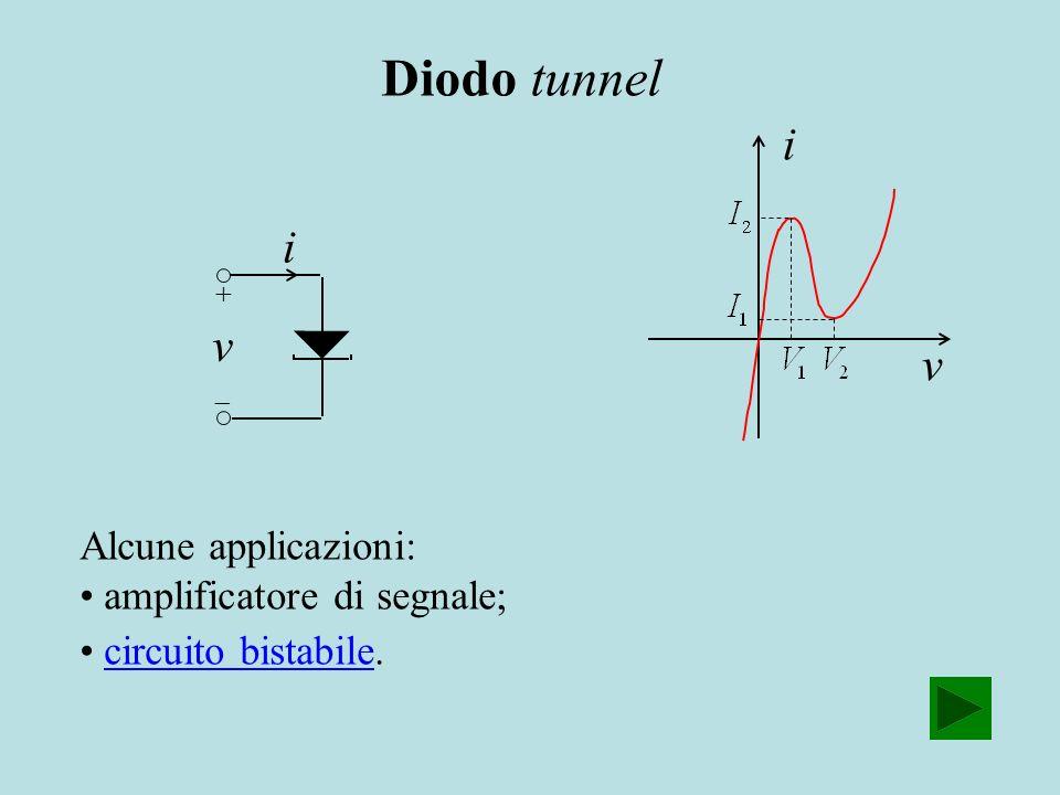 Diodo tunnel i i v v Alcune applicazioni: amplificatore di segnale;