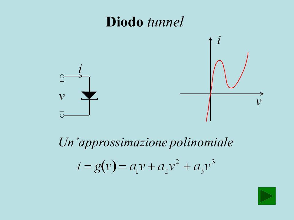Diodo tunnel i i v v Un'approssimazione polinomiale + 
