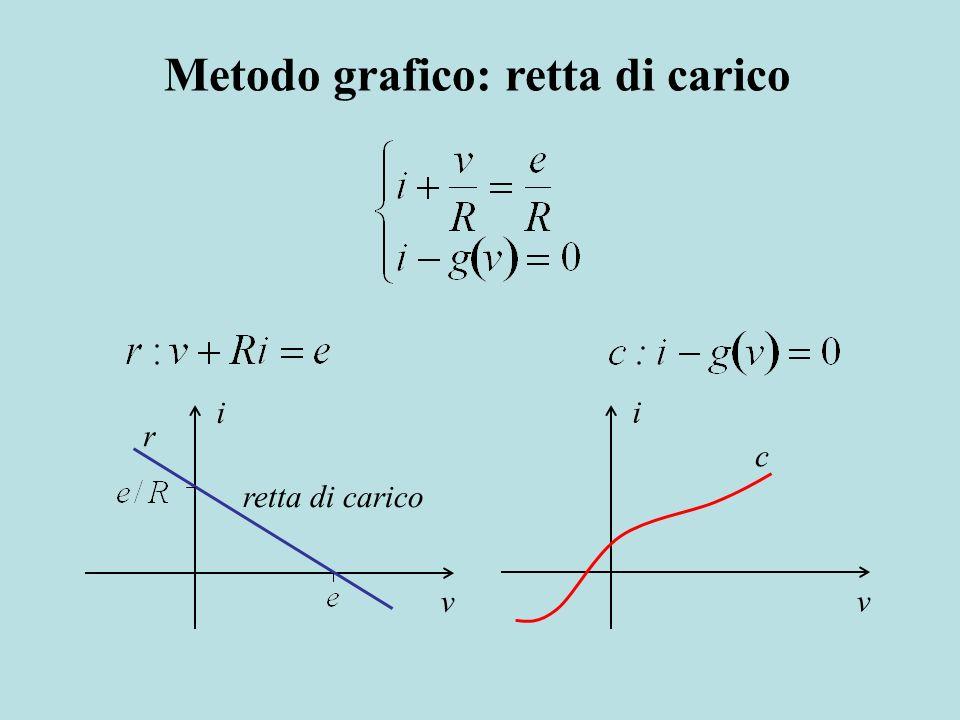 Metodo grafico: retta di carico