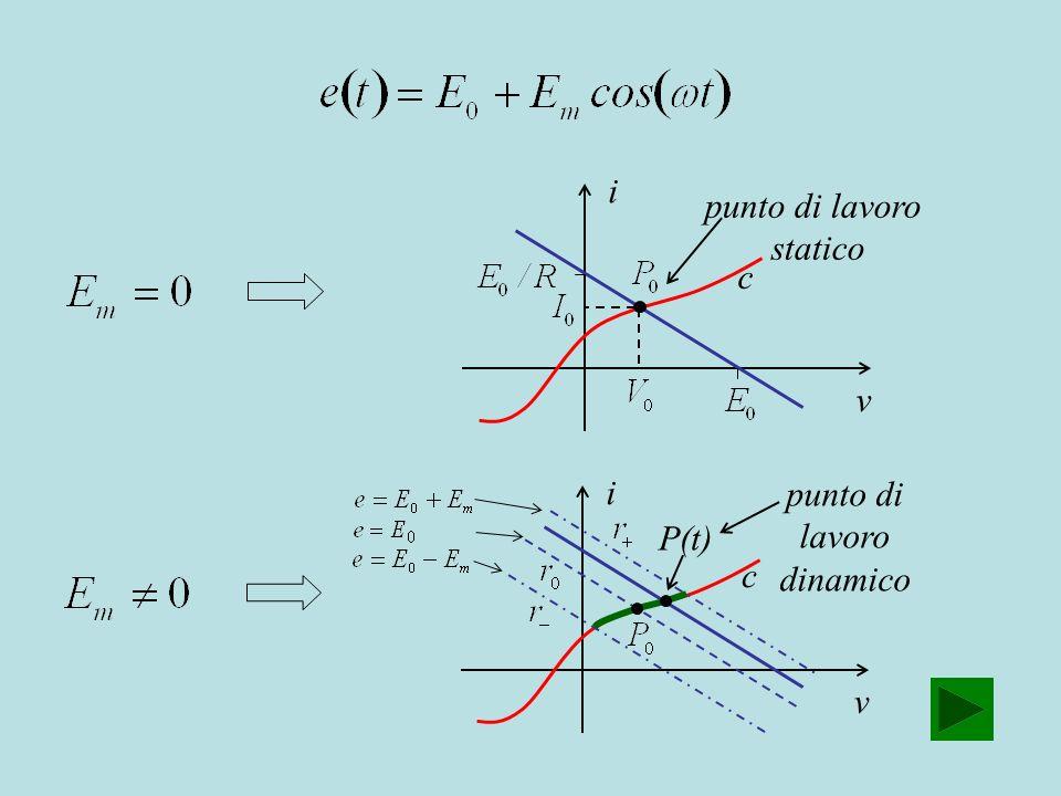 i punto di lavoro statico c v i punto di lavoro P(t) dinamico c v