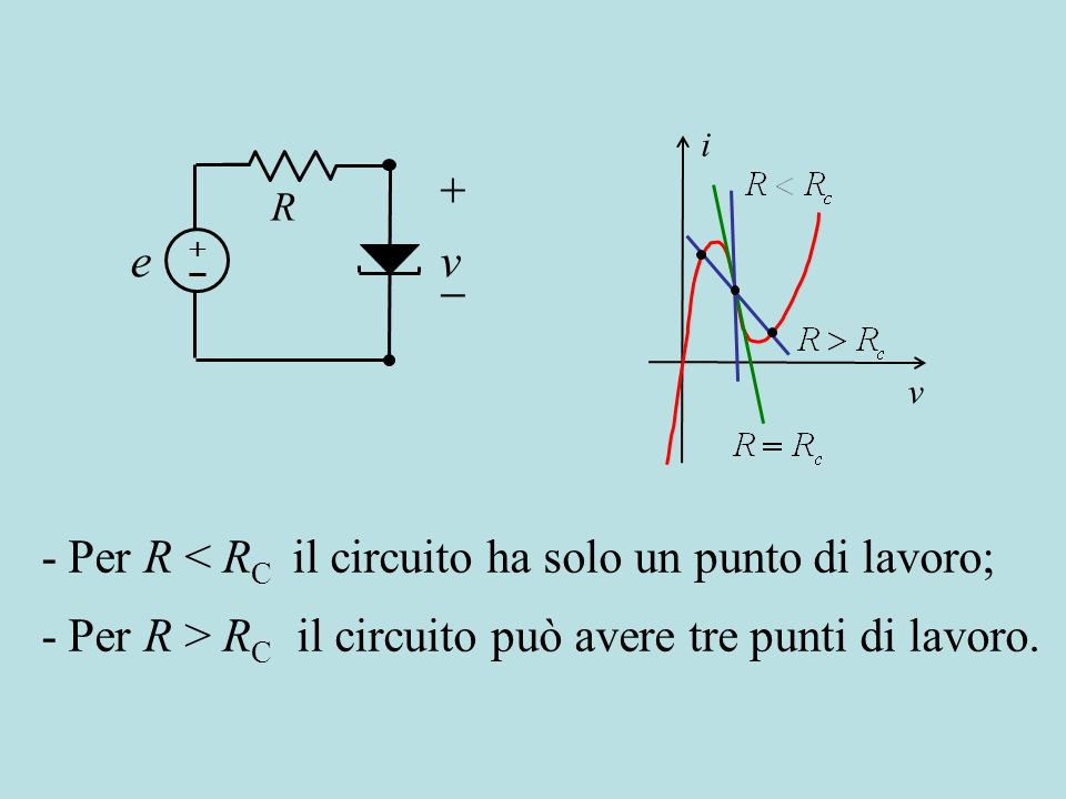 - Per R < RC il circuito ha solo un punto di lavoro;