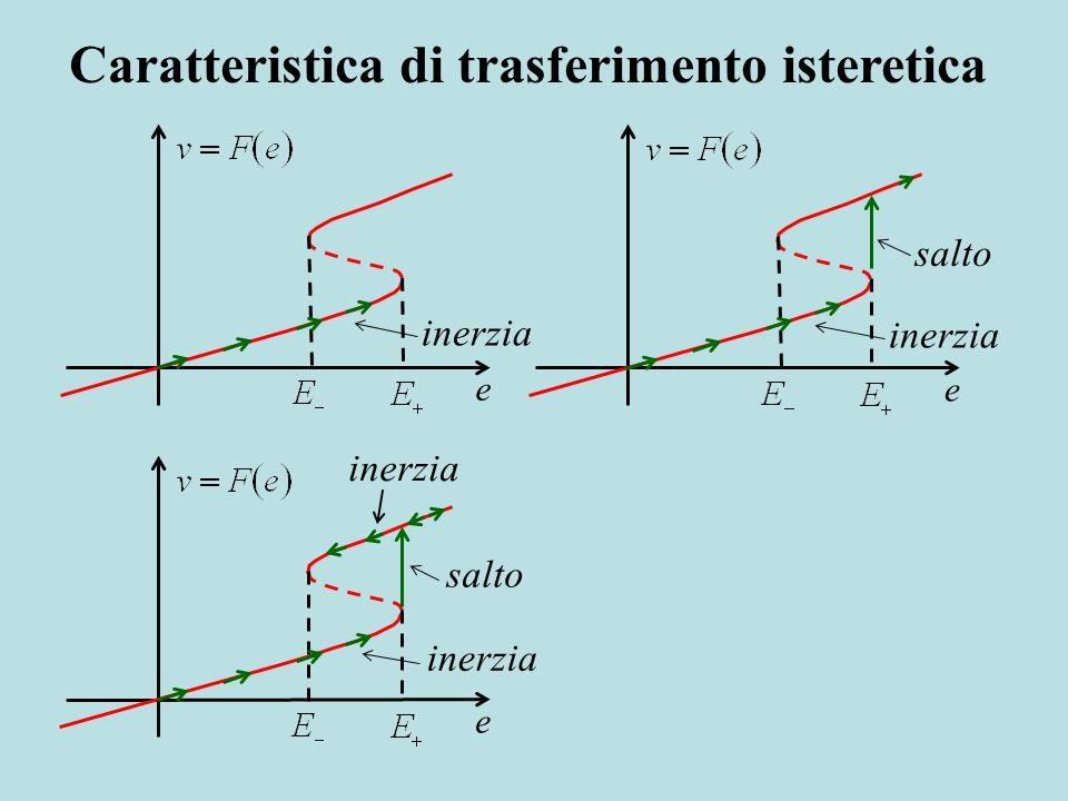 Caratteristica di trasferimento isteretica