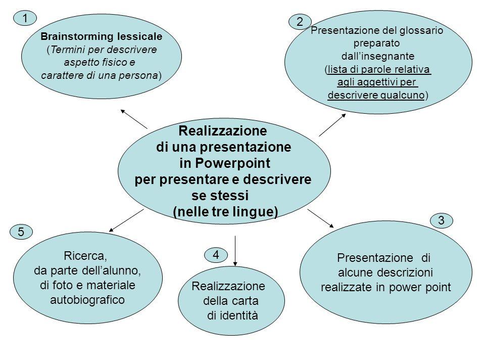 Brainstorming lessicale per presentare e descrivere