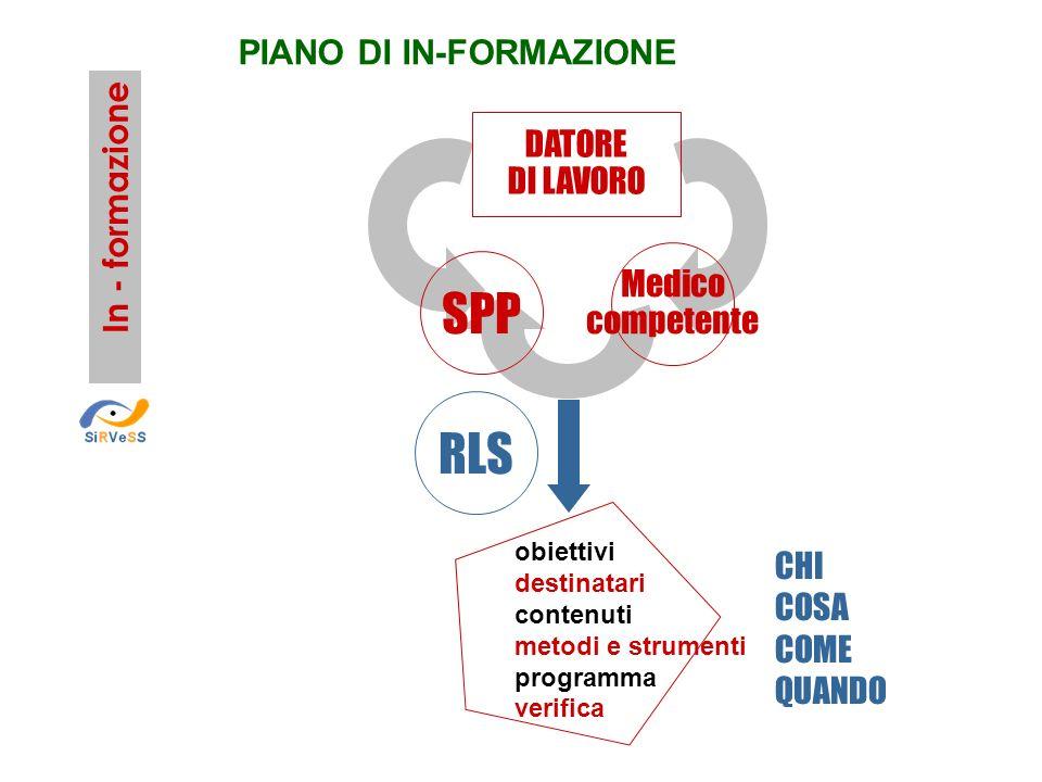 SPP RLS PIANO DI IN-FORMAZIONE DATORE DI LAVORO In - formazione Medico