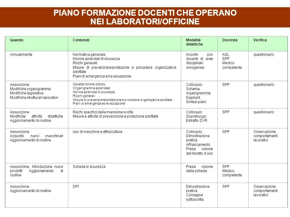 PIANO FORMAZIONE DOCENTI CHE OPERANO NEI LABORATORI/OFFICINE