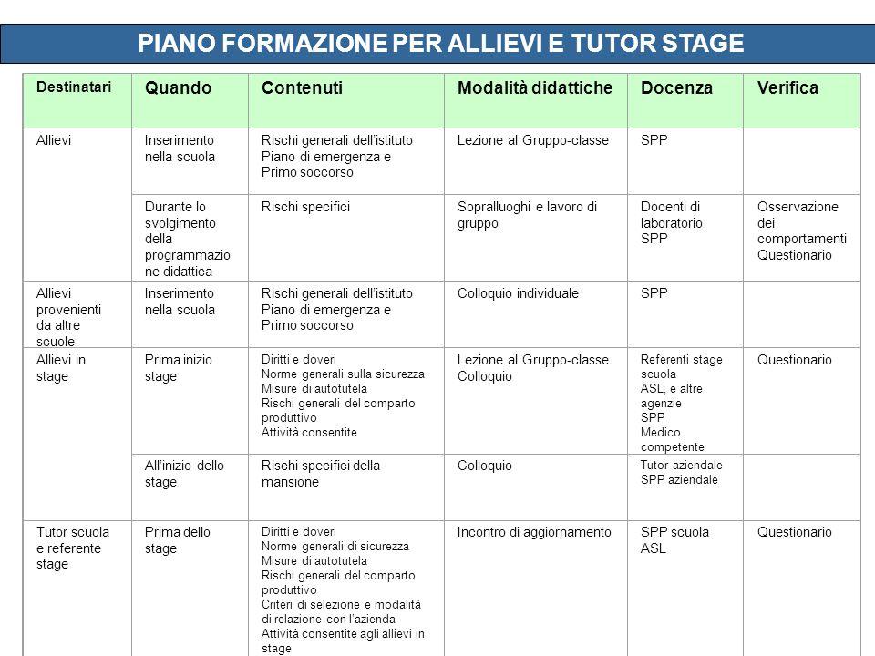 PIANO FORMAZIONE PER ALLIEVI E TUTOR STAGE