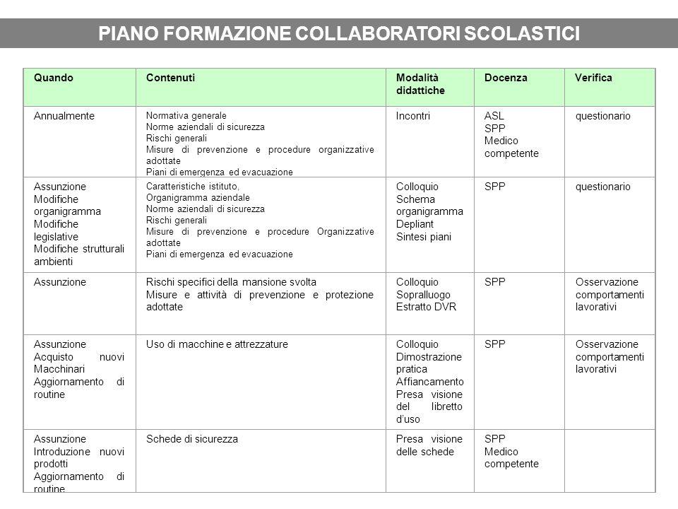 PIANO FORMAZIONE COLLABORATORI SCOLASTICI