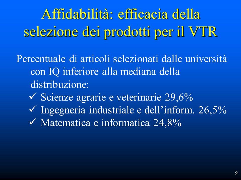 Affidabilità: efficacia della selezione dei prodotti per il VTR