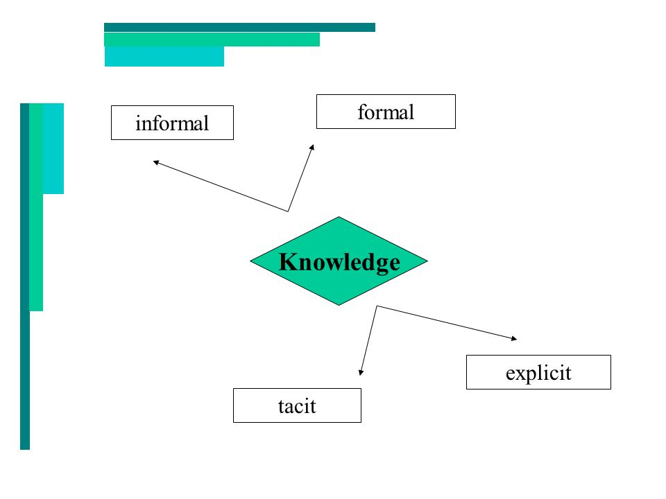 formal informal Knowledge explicit tacit