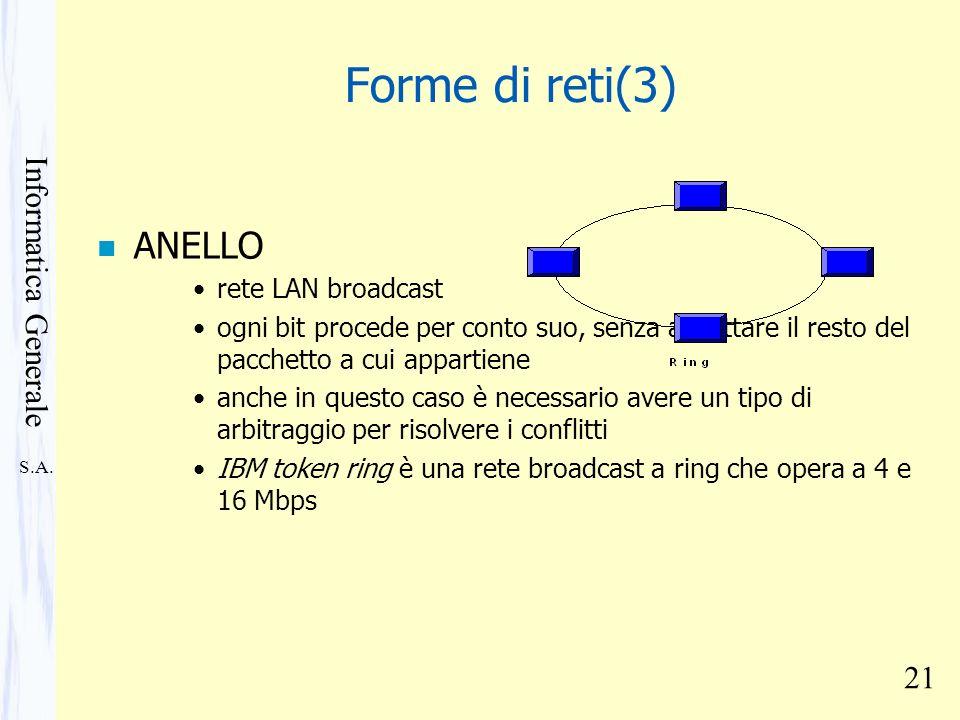 Forme di reti(3) ANELLO rete LAN broadcast