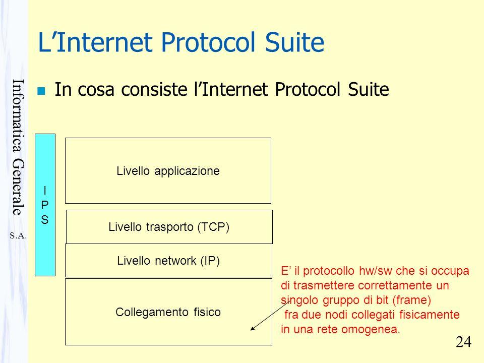 L'Internet Protocol Suite