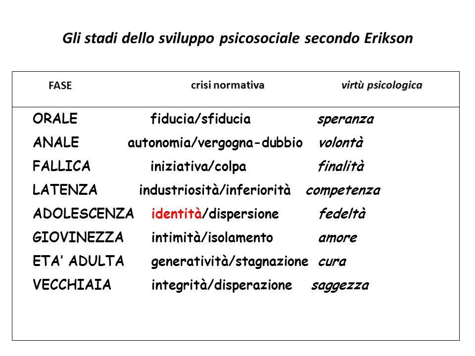 Gli stadi dello sviluppo psicosociale secondo Erikson