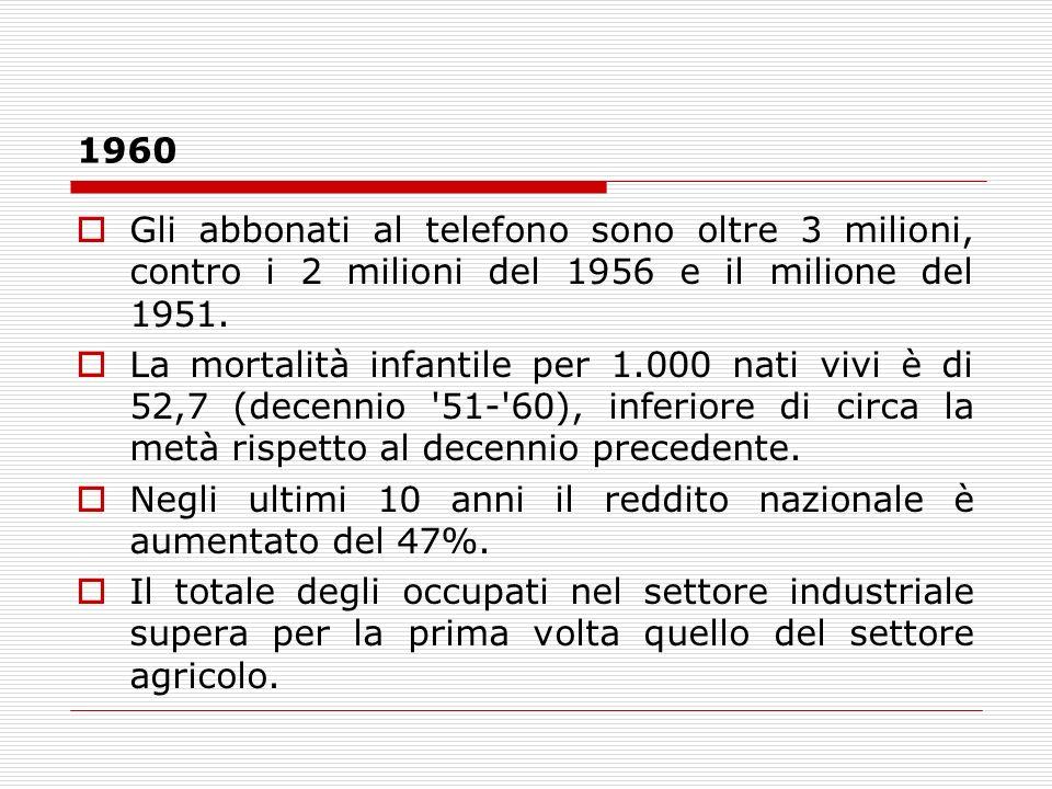 1960Gli abbonati al telefono sono oltre 3 milioni, contro i 2 milioni del 1956 e il milione del 1951.