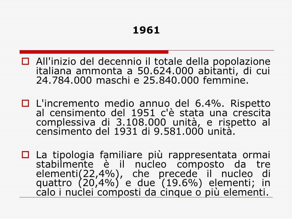 1961All inizio del decennio il totale della popolazione italiana ammonta a 50.624.000 abitanti, di cui 24.784.000 maschi e 25.840.000 femmine.