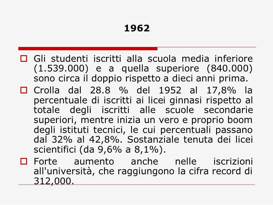 1962 Gli studenti iscritti alla scuola media inferiore (1.539.000) e a quella superiore (840.000) sono circa il doppio rispetto a dieci anni prima.