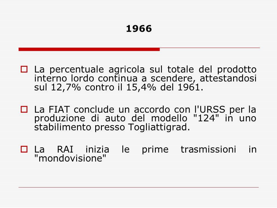 1966La percentuale agricola sul totale del prodotto interno lordo continua a scendere, attestandosi sul 12,7% contro il 15,4% del 1961.