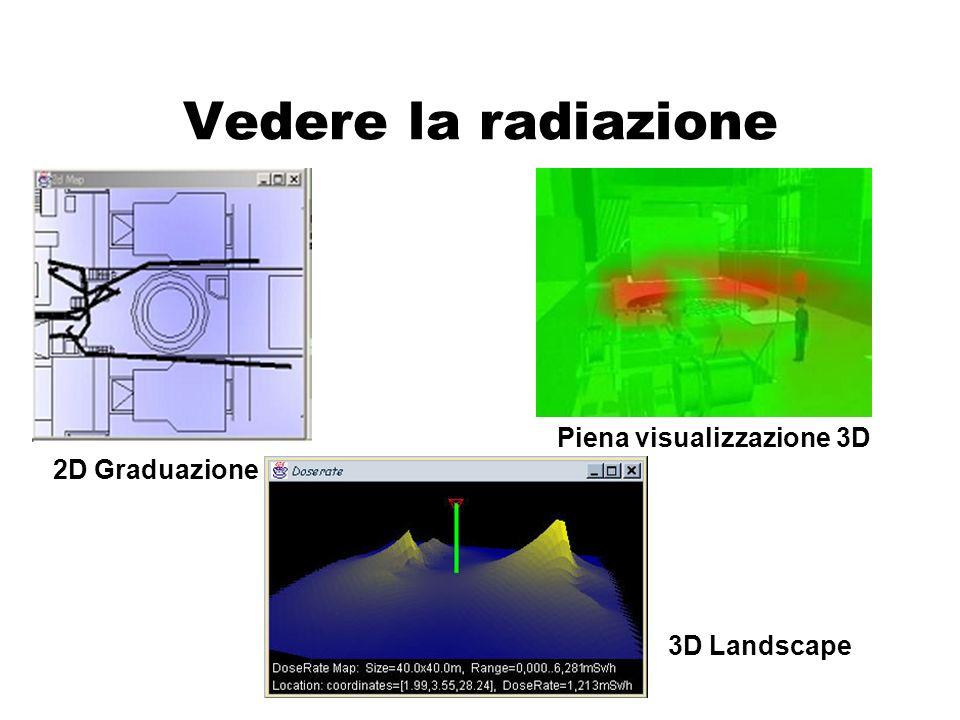Piena visualizzazione 3D