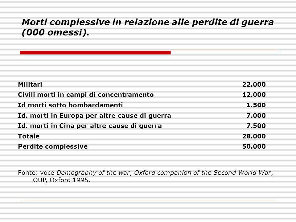 Morti complessive in relazione alle perdite di guerra (000 omessi).