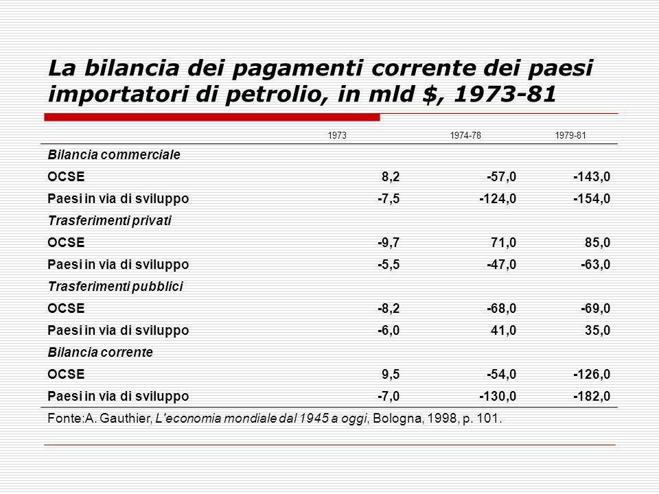 La bilancia dei pagamenti corrente dei paesi importatori di petrolio, in mld $, 1973-81