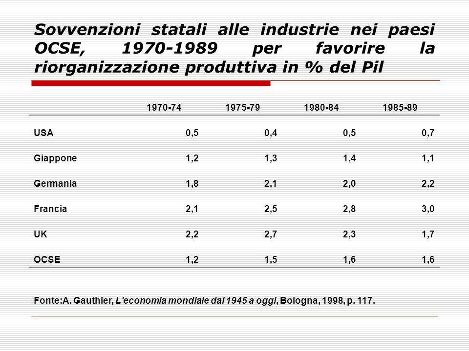 Sovvenzioni statali alle industrie nei paesi OCSE, 1970-1989 per favorire la riorganizzazione produttiva in % del Pil