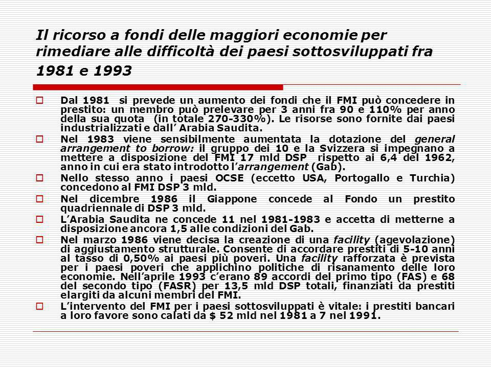 Il ricorso a fondi delle maggiori economie per rimediare alle difficoltà dei paesi sottosviluppati fra 1981 e 1993