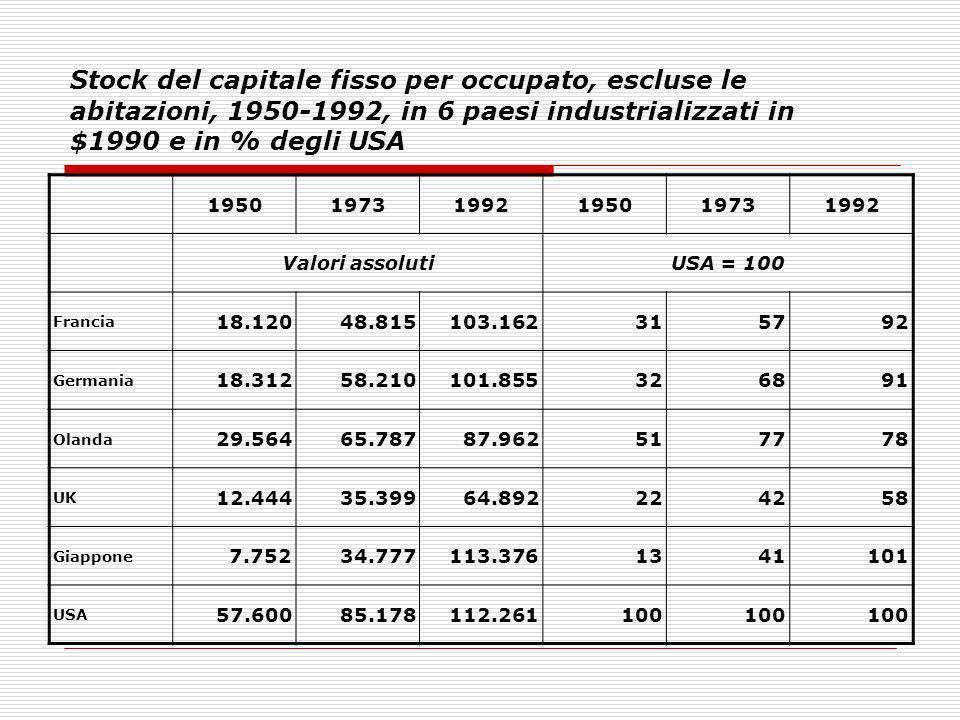 Stock del capitale fisso per occupato, escluse le abitazioni, 1950-1992, in 6 paesi industrializzati in $1990 e in % degli USA