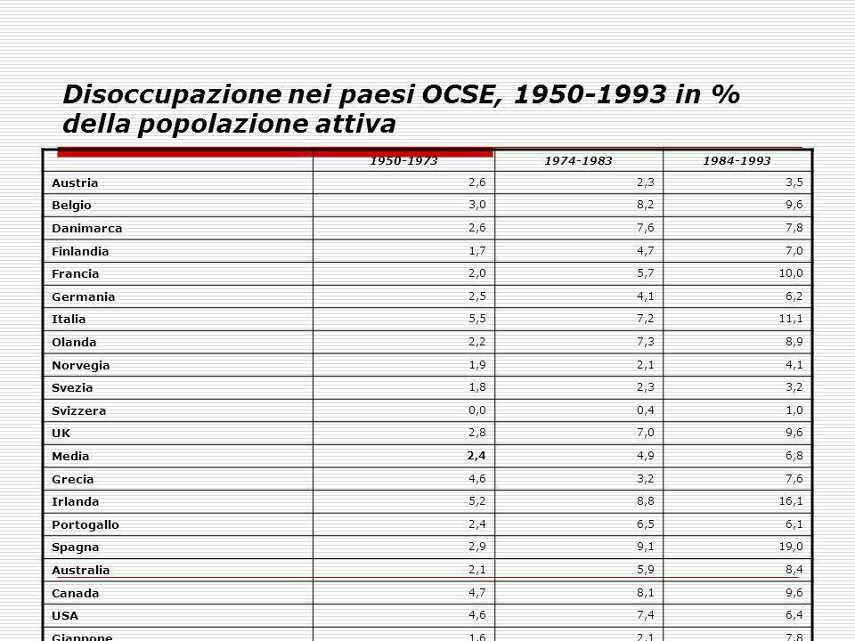 Disoccupazione nei paesi OCSE, 1950-1993 in % della popolazione attiva